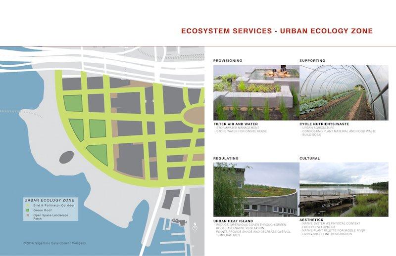 Urban Ecology Zone