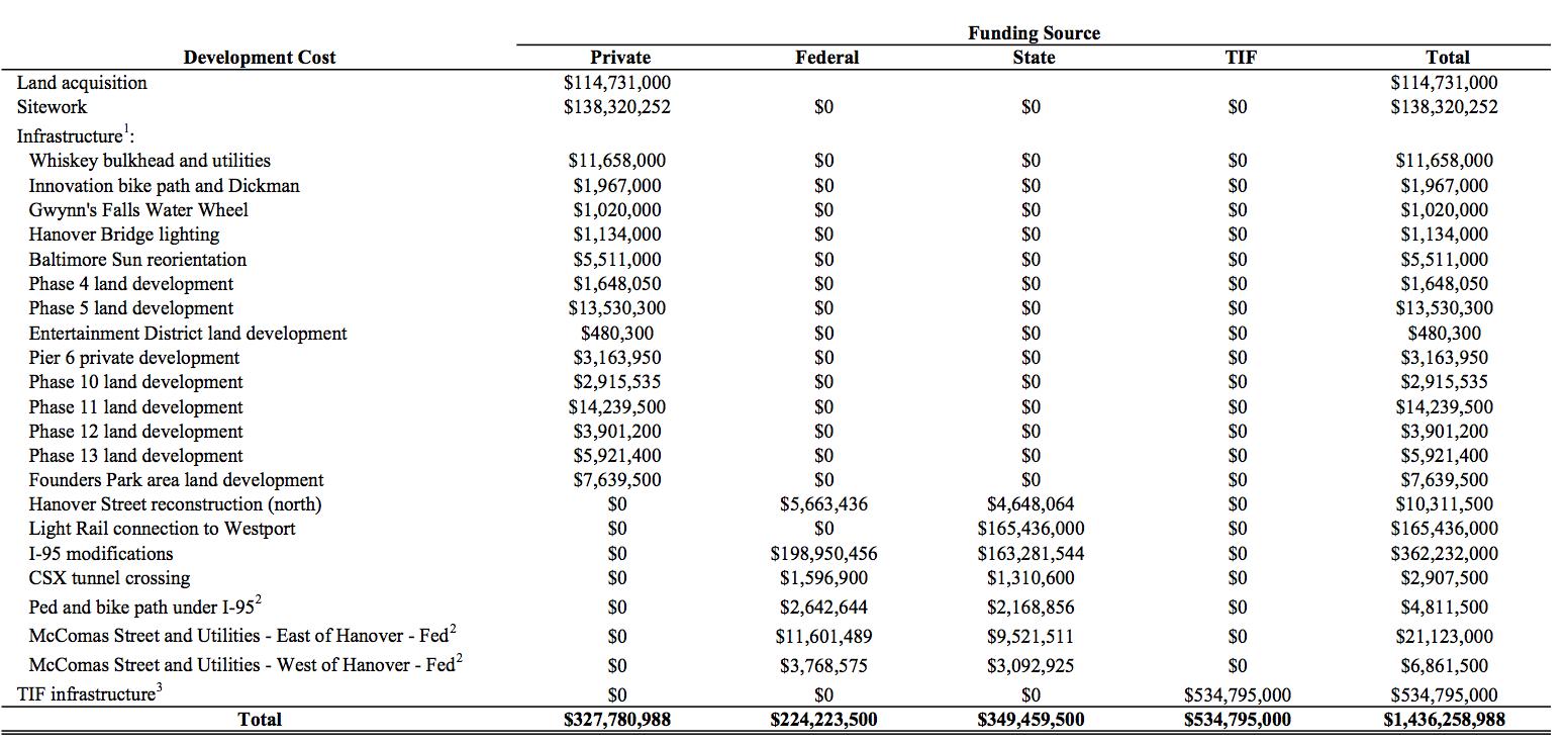Fed:State:Private Breakdown